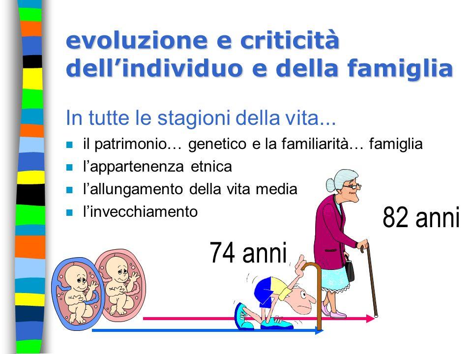 evoluzione e criticità dell'individuo e della famiglia