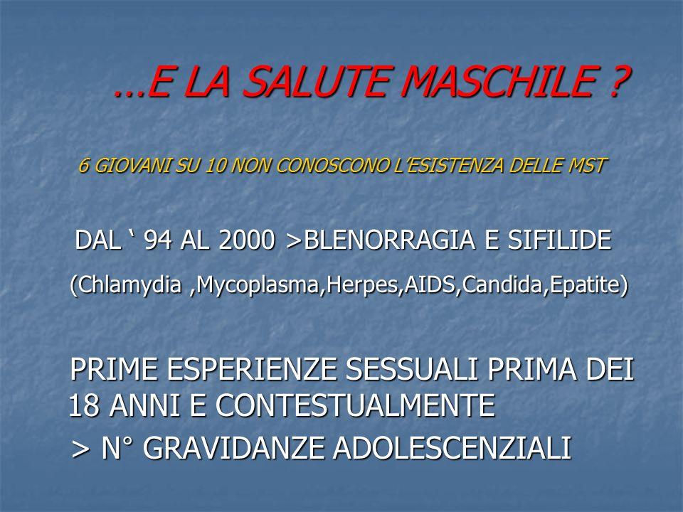 …E LA SALUTE MASCHILE 6 GIOVANI SU 10 NON CONOSCONO L'ESISTENZA DELLE MST. DAL ' 94 AL 2000 >BLENORRAGIA E SIFILIDE.