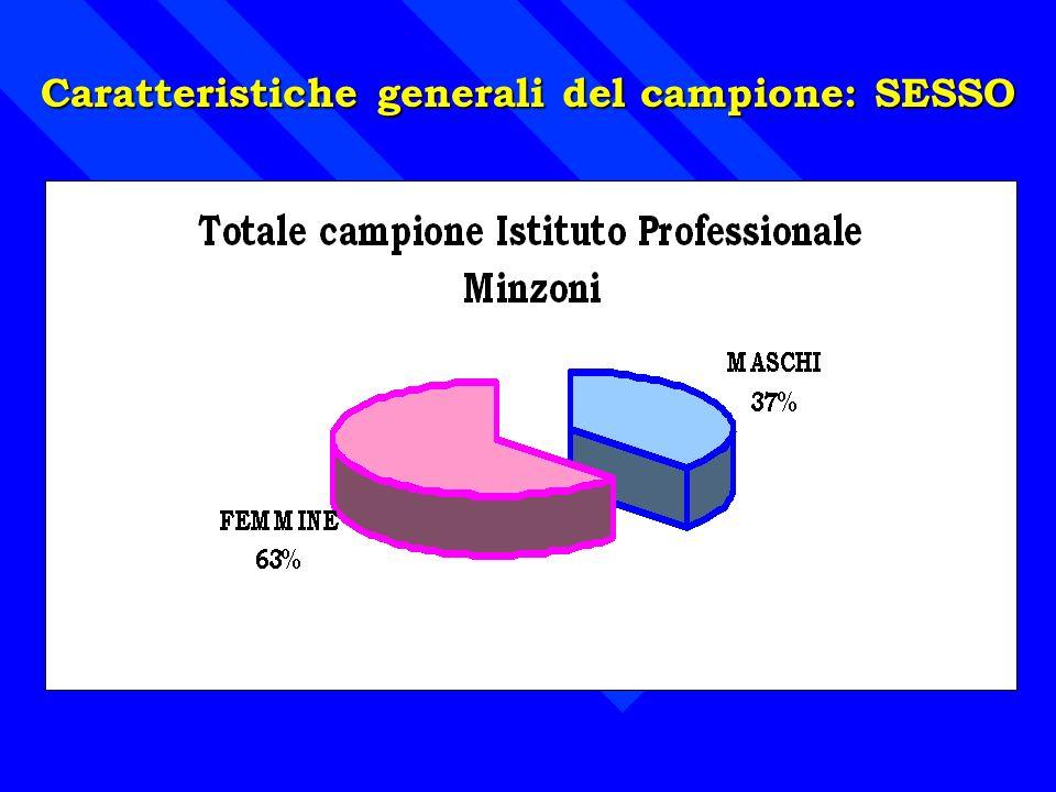 Caratteristiche generali del campione: SESSO