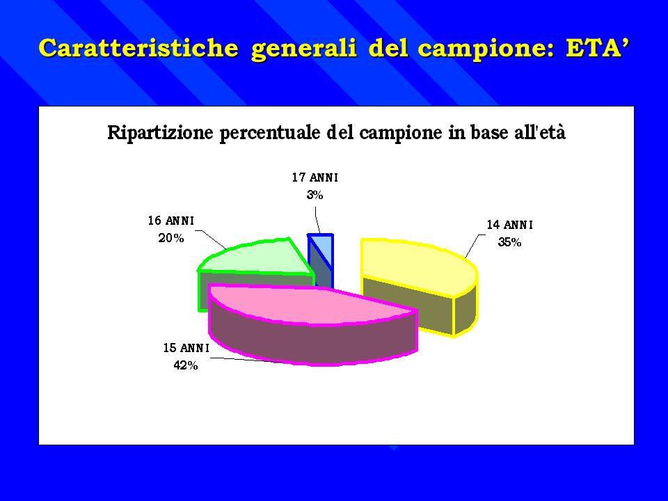 Caratteristiche generali del campione: ETA'