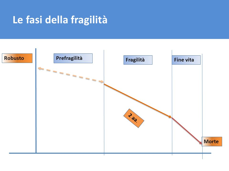 Le fasi della fragilità