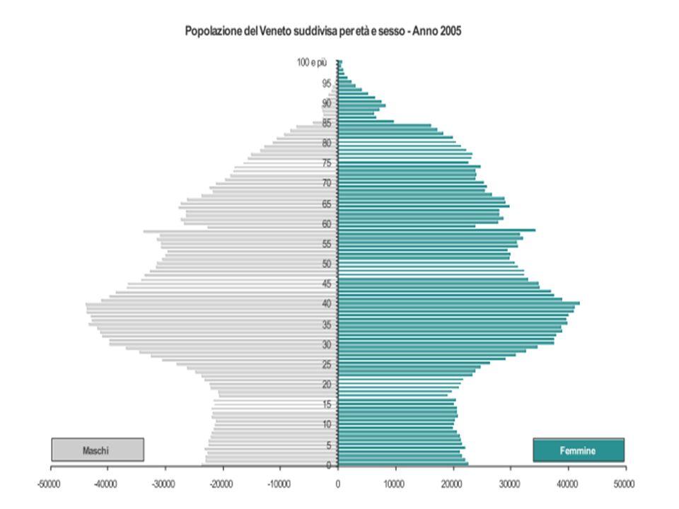 Diapo : Veneto: sintesi epidemiologica del futuro degli italiani con particolare evidenza dell'incremento degli anziani rispetto ai giovani