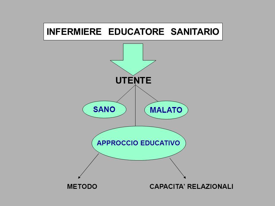 INFERMIERE EDUCATORE SANITARIO