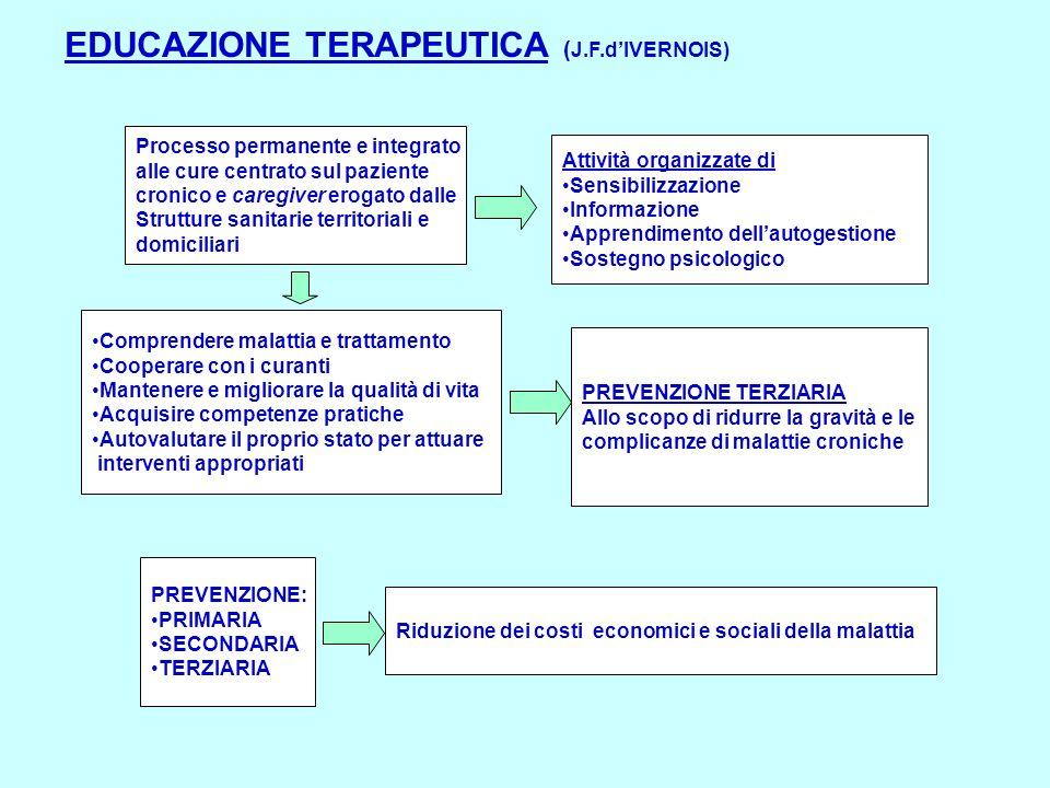 EDUCAZIONE TERAPEUTICA (J.F.d'IVERNOIS)