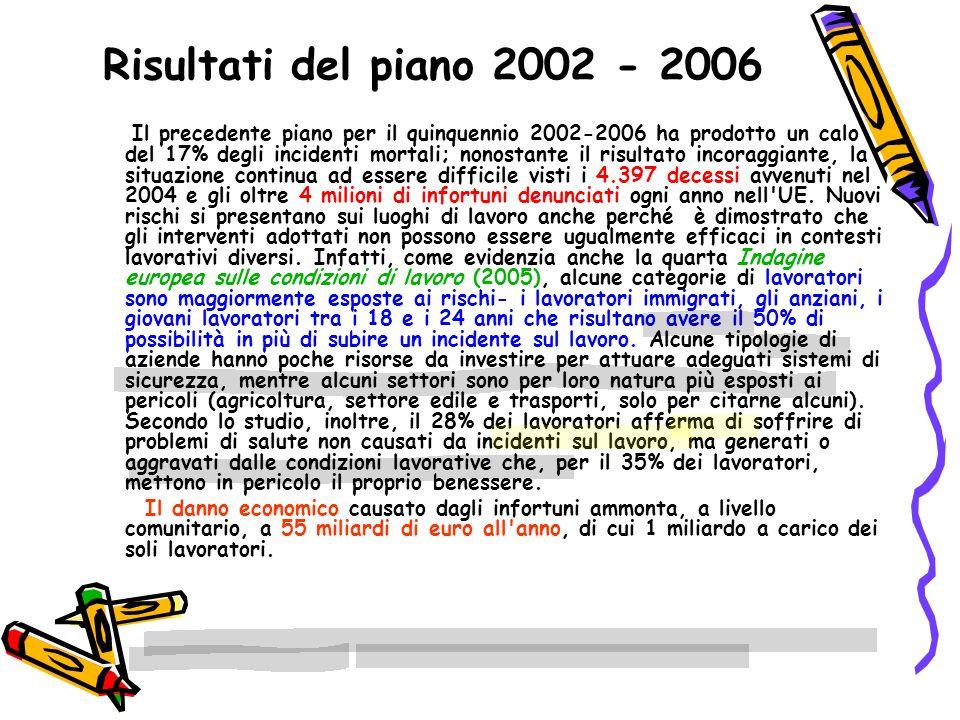 Risultati del piano 2002 - 2006