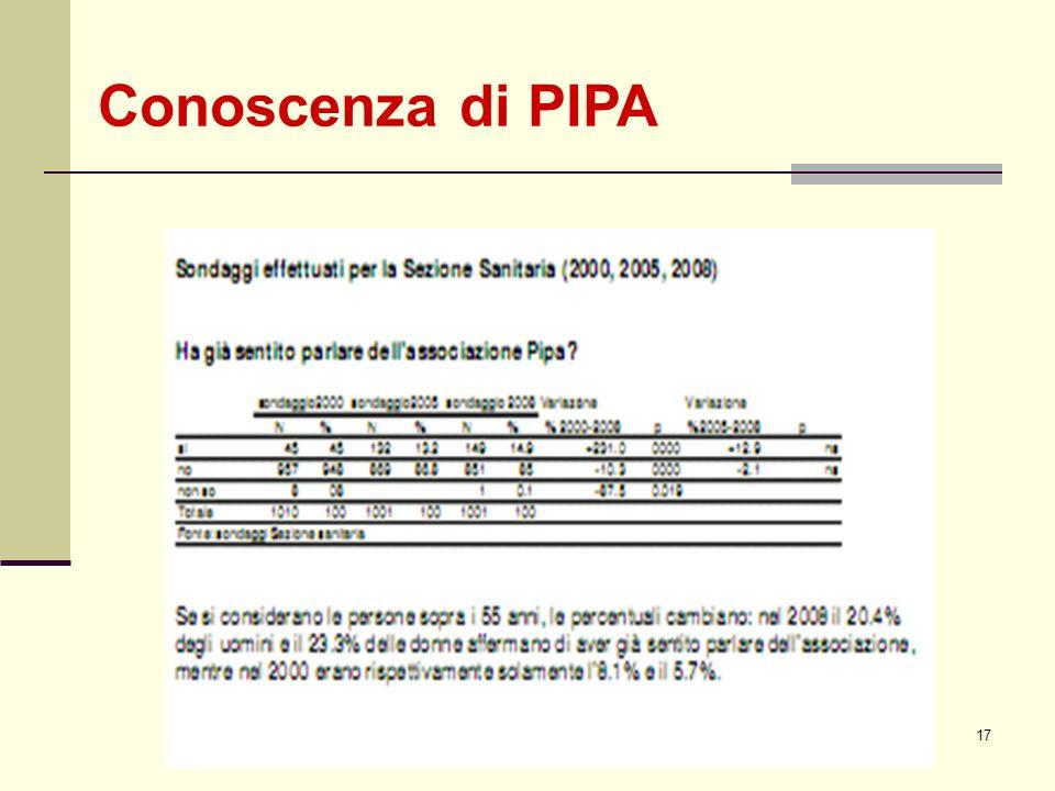 Conoscenza di PIPA PIPA 23 marzo 2010