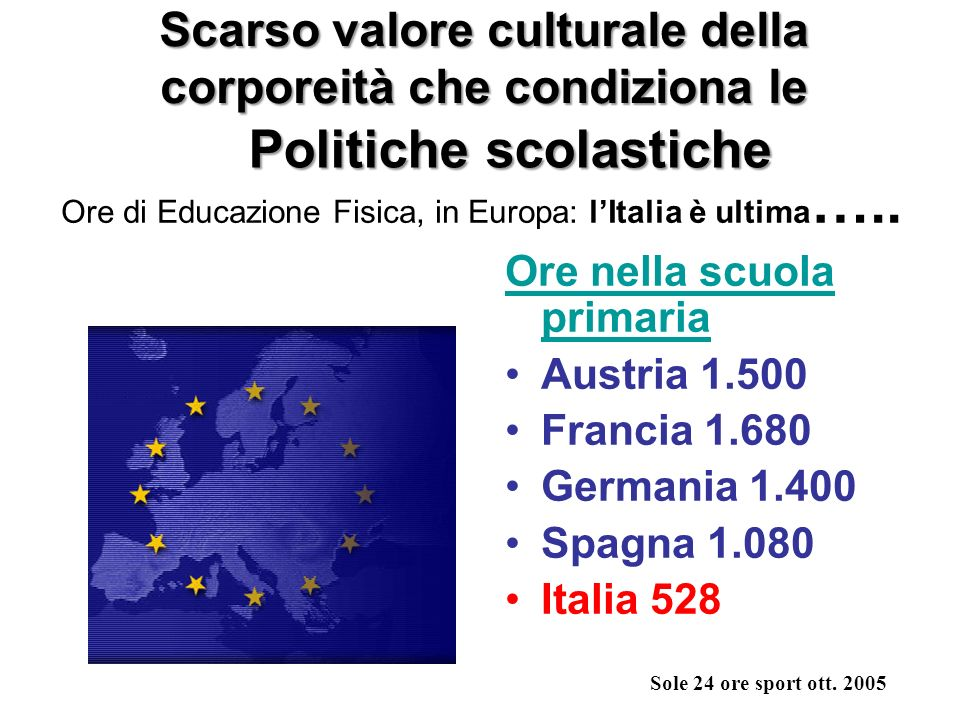 Ore di Educazione Fisica, in Europa: l'Italia è ultima…..