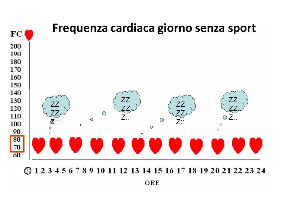 Frequenza cardiaca giorno senza sport