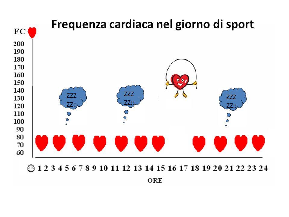 Frequenza cardiaca nel giorno di sport