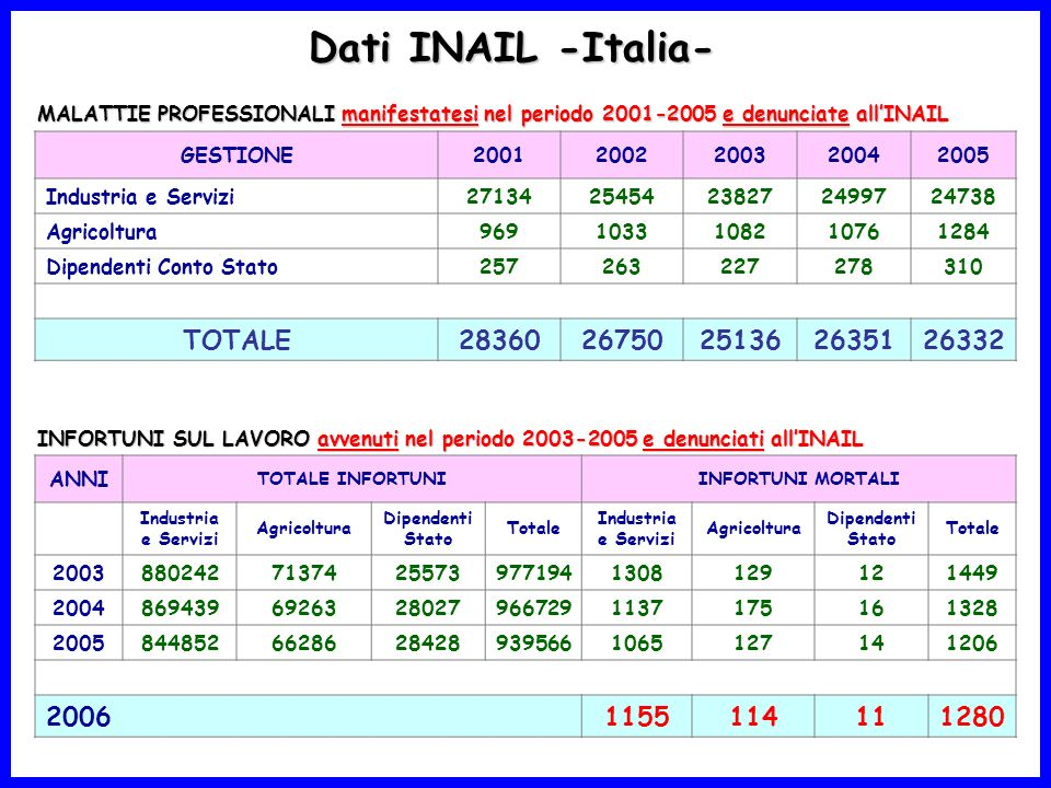 Dati INAIL -Italia- TOTALE 28360 26750 25136 26351 26332 2006 1155 114