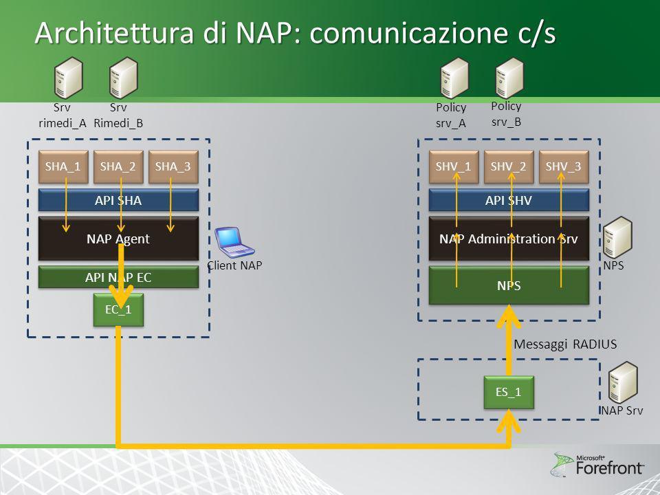Architettura di NAP: comunicazione c/s