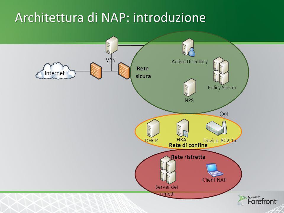 Architettura di NAP: introduzione