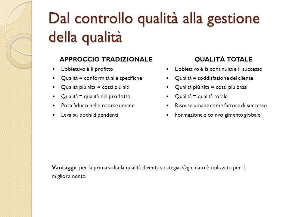 Dal controllo qualità alla gestione della qualità