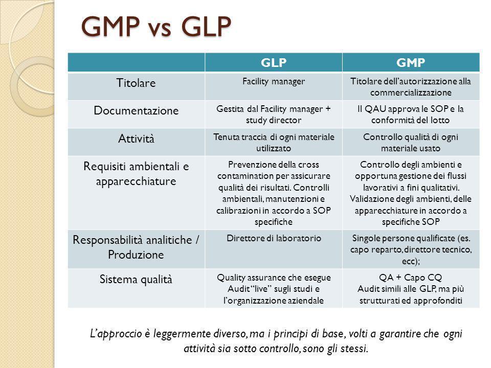 GMP vs GLP GLP GMP Titolare Documentazione Attività