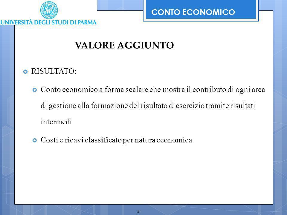 VALORE AGGIUNTO CONTO ECONOMICO RISULTATO: