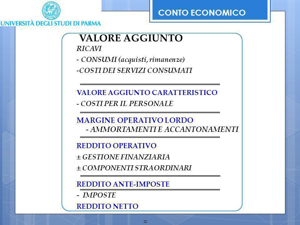 VALORE AGGIUNTO CONTO ECONOMICO MARGINE OPERATIVO LORDO