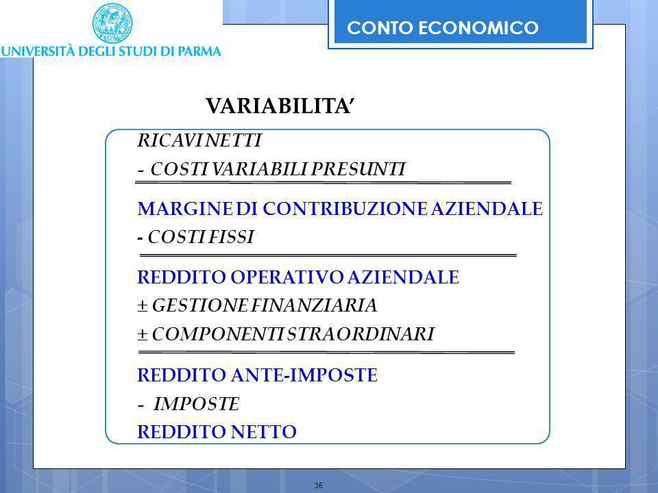 VARIABILITA' CONTO ECONOMICO RICAVI NETTI - COSTI VARIABILI PRESUNTI