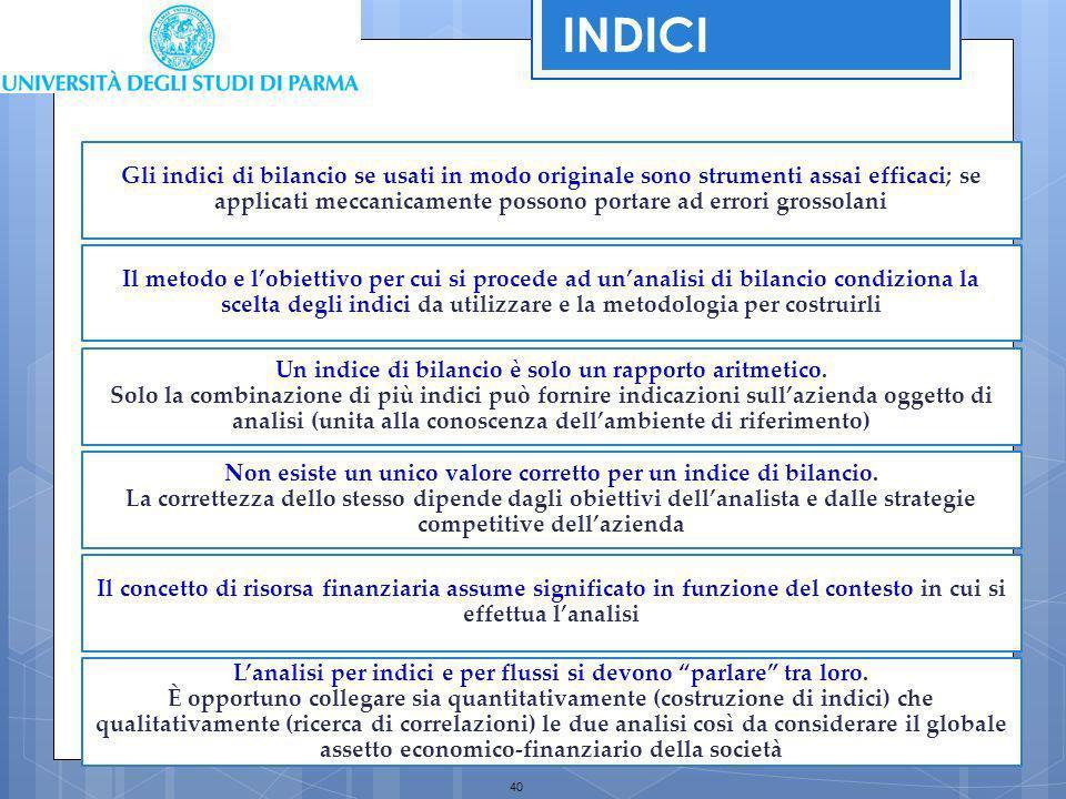 INDICI