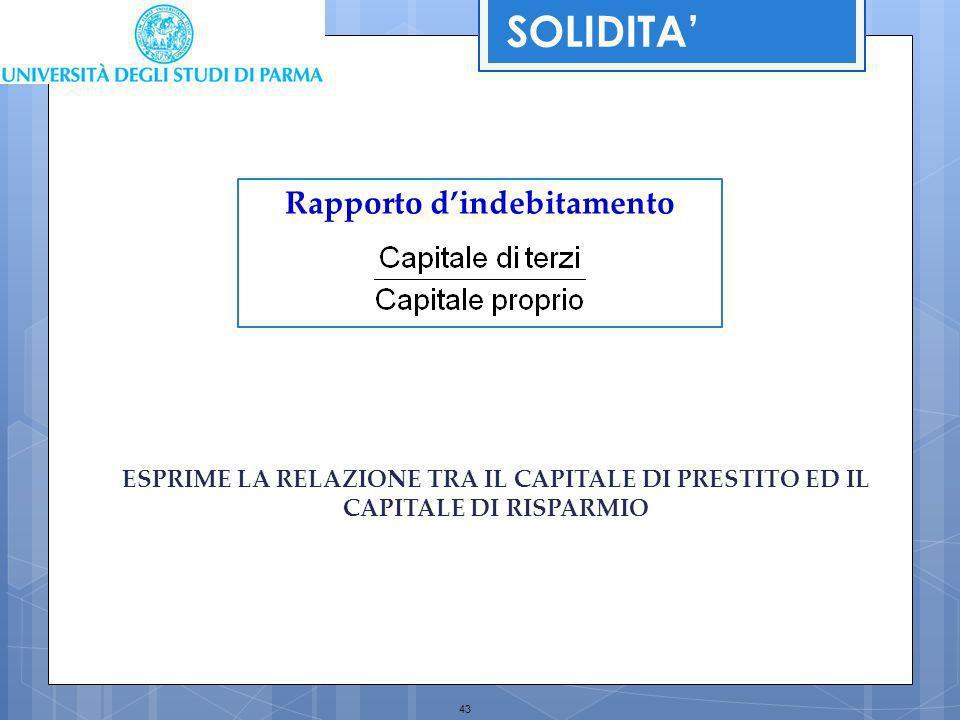 Rapporto d'indebitamento