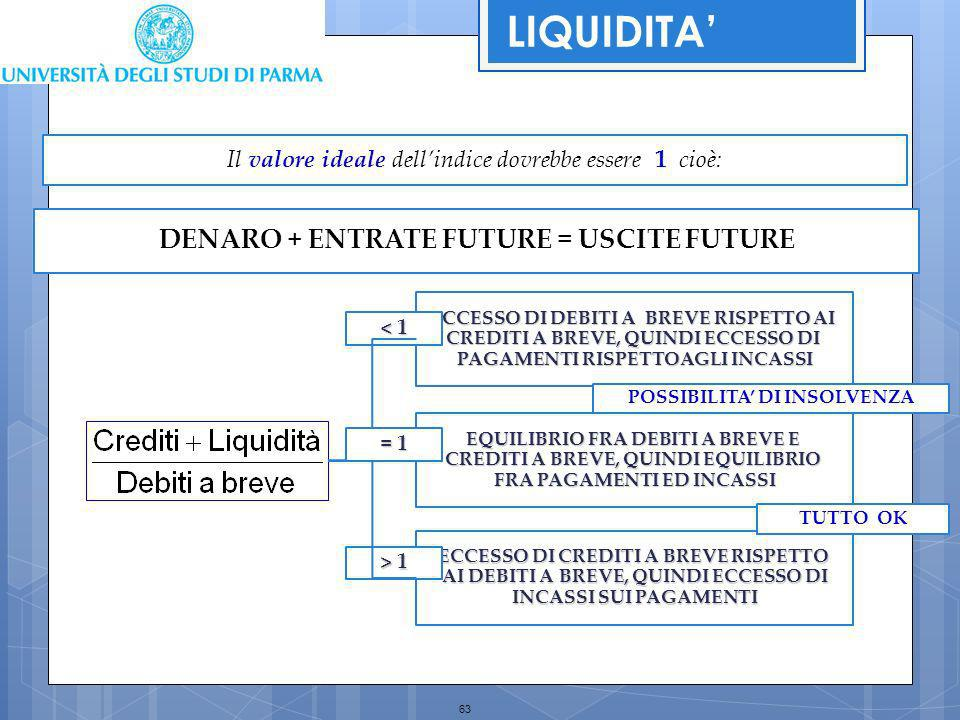 LIQUIDITA' DENARO + ENTRATE FUTURE = USCITE FUTURE