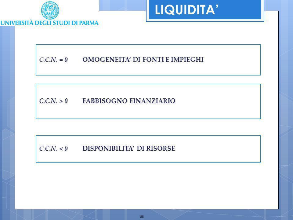 LIQUIDITA' C.C.N. = 0 OMOGENEITA' DI FONTI E IMPIEGHI