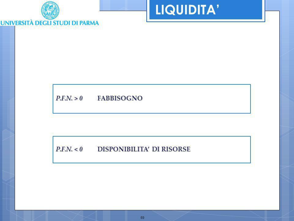 LIQUIDITA' P.F.N. > 0 FABBISOGNO