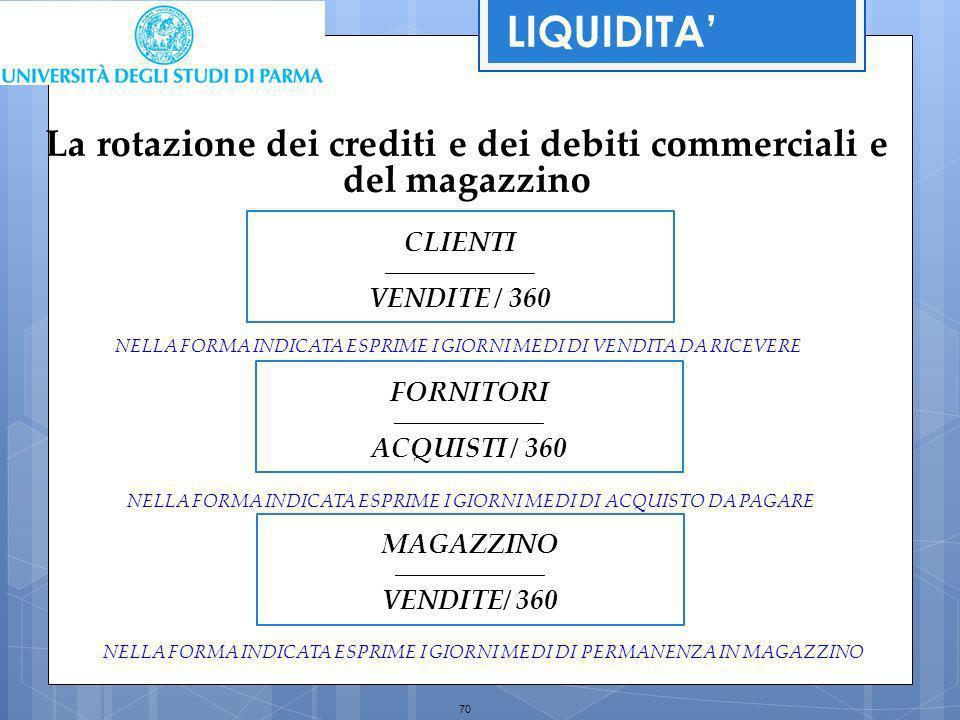 LIQUIDITA' La rotazione dei crediti e dei debiti commerciali e del magazzino. CLIENTI. _________________________.