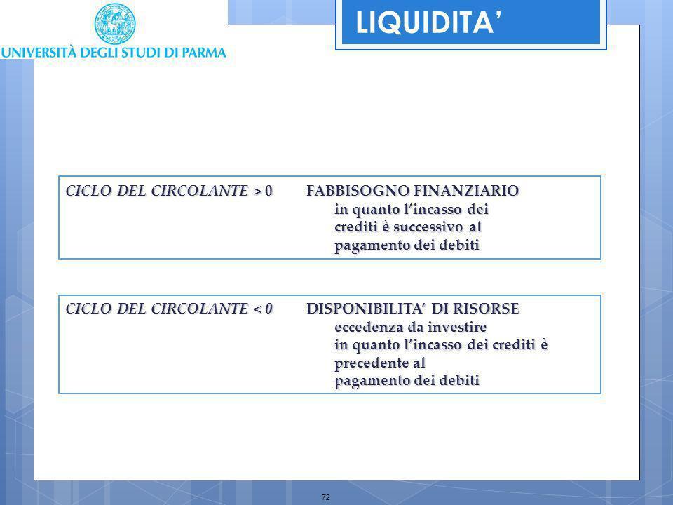 LIQUIDITA' CICLO DEL CIRCOLANTE > 0 FABBISOGNO FINANZIARIO