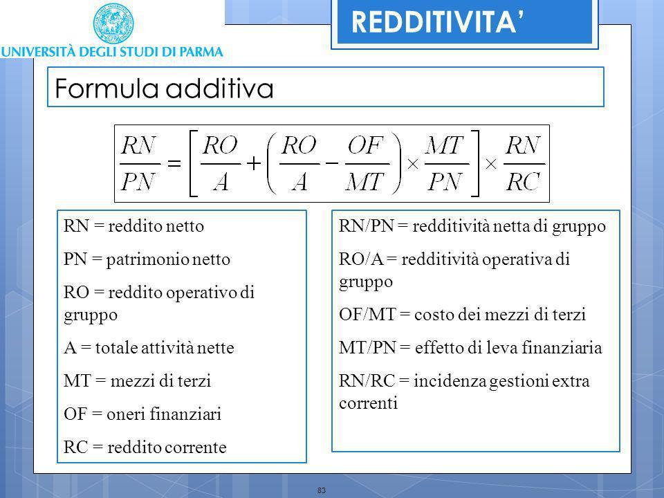 REDDITIVITA' Formula additiva RN = reddito netto PN = patrimonio netto