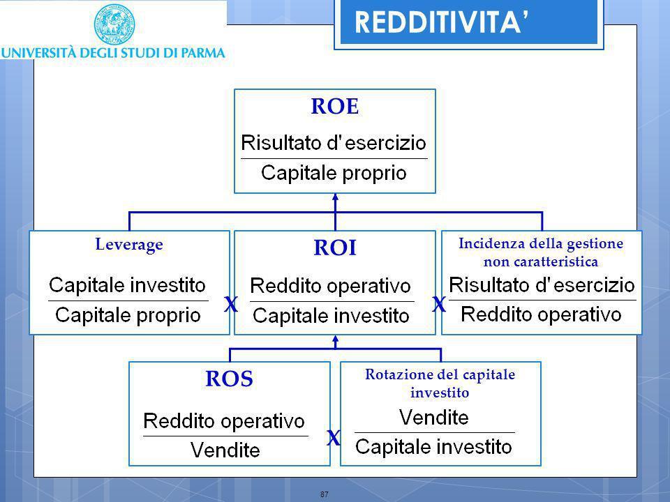 REDDITIVITA' ROE ROI X X ROS X Leverage