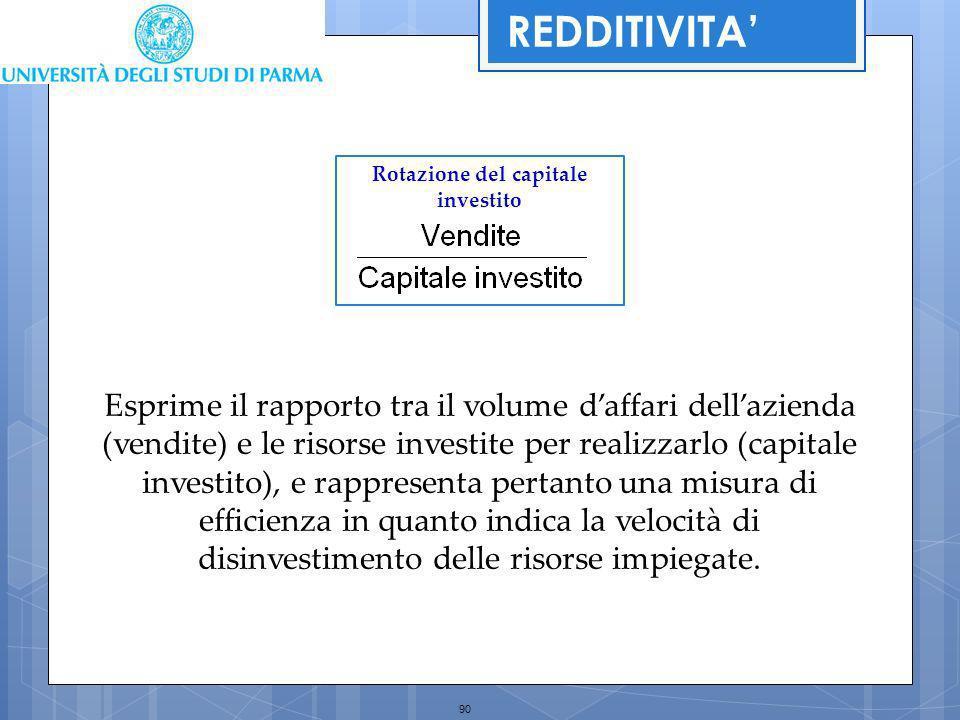Rotazione del capitale investito