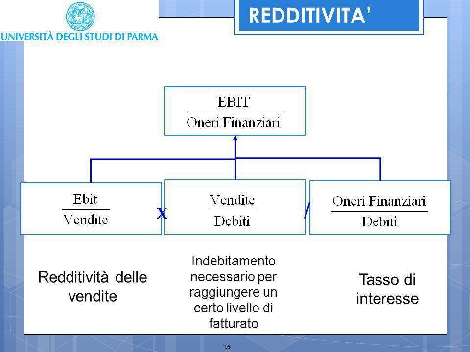 REDDITIVITA' / X Redditività delle vendite Tasso di interesse