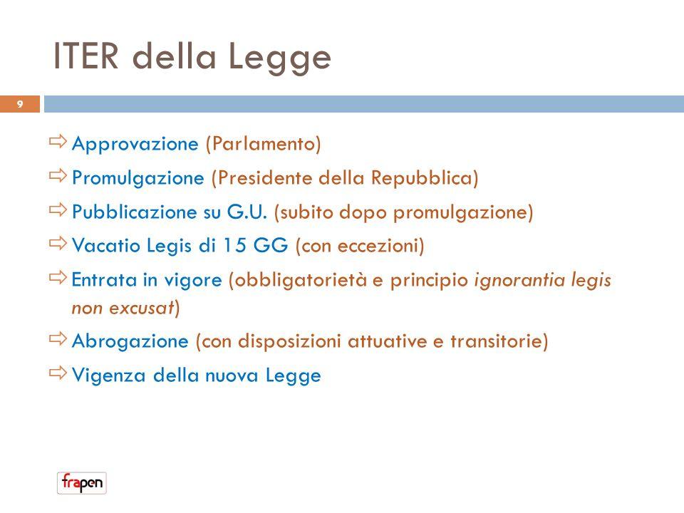 ITER della Legge Approvazione (Parlamento)