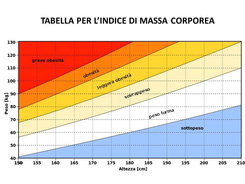TABELLA PER L'INDICE DI MASSA CORPOREA