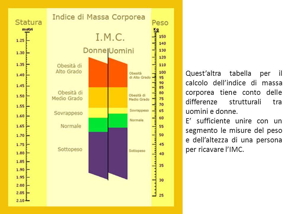 Quest'altra tabella per il calcolo dell'indice di massa corporea tiene conto delle differenze strutturali tra uomini e donne.