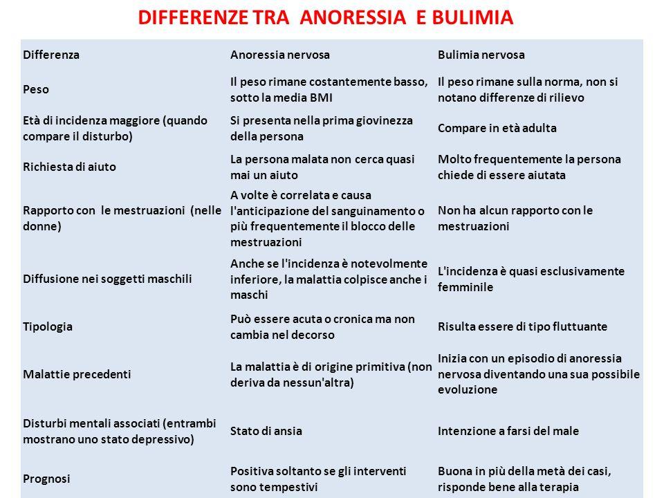 DIFFERENZE TRA ANORESSIA E BULIMIA