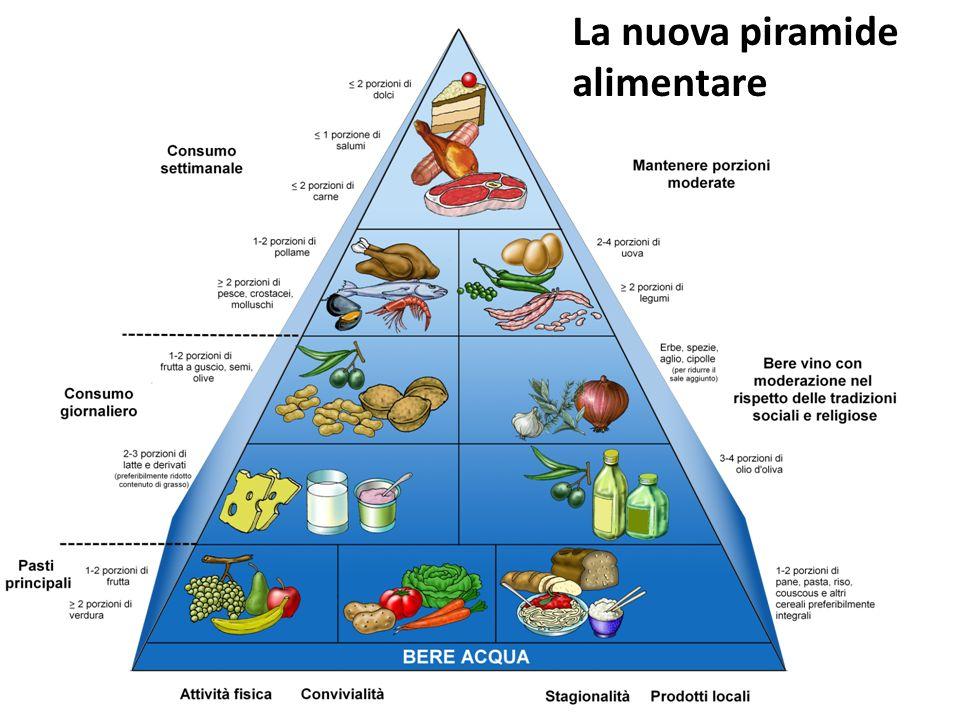 La nuova piramide alimentare