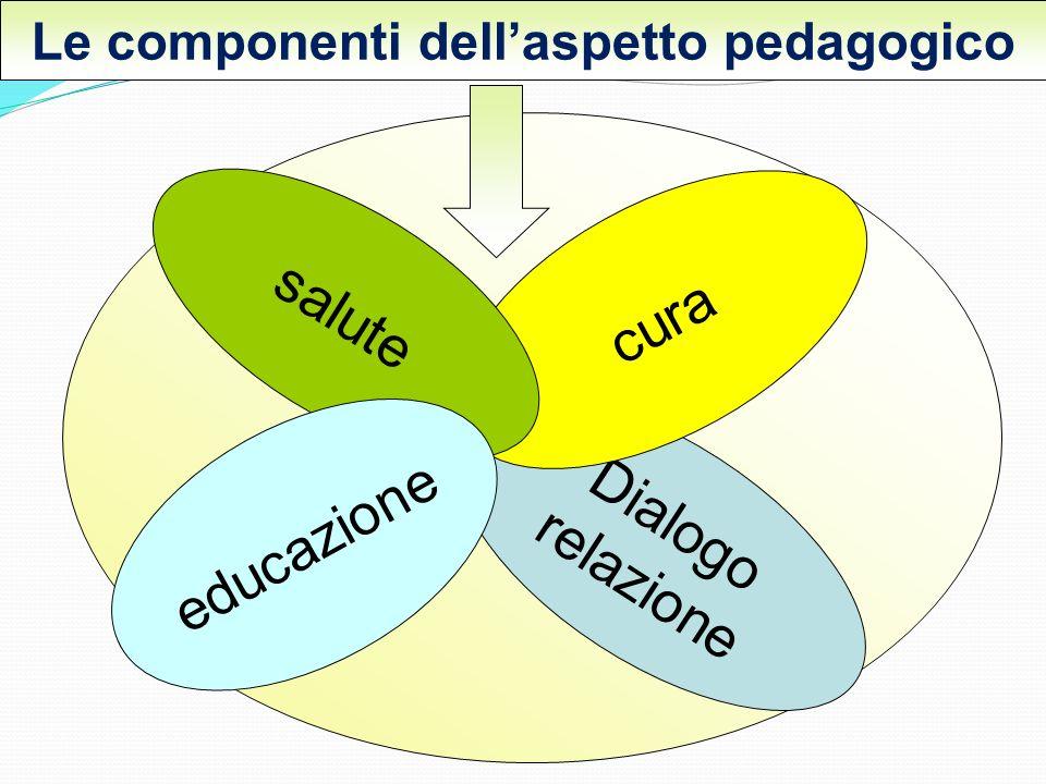 Le componenti dell'aspetto pedagogico