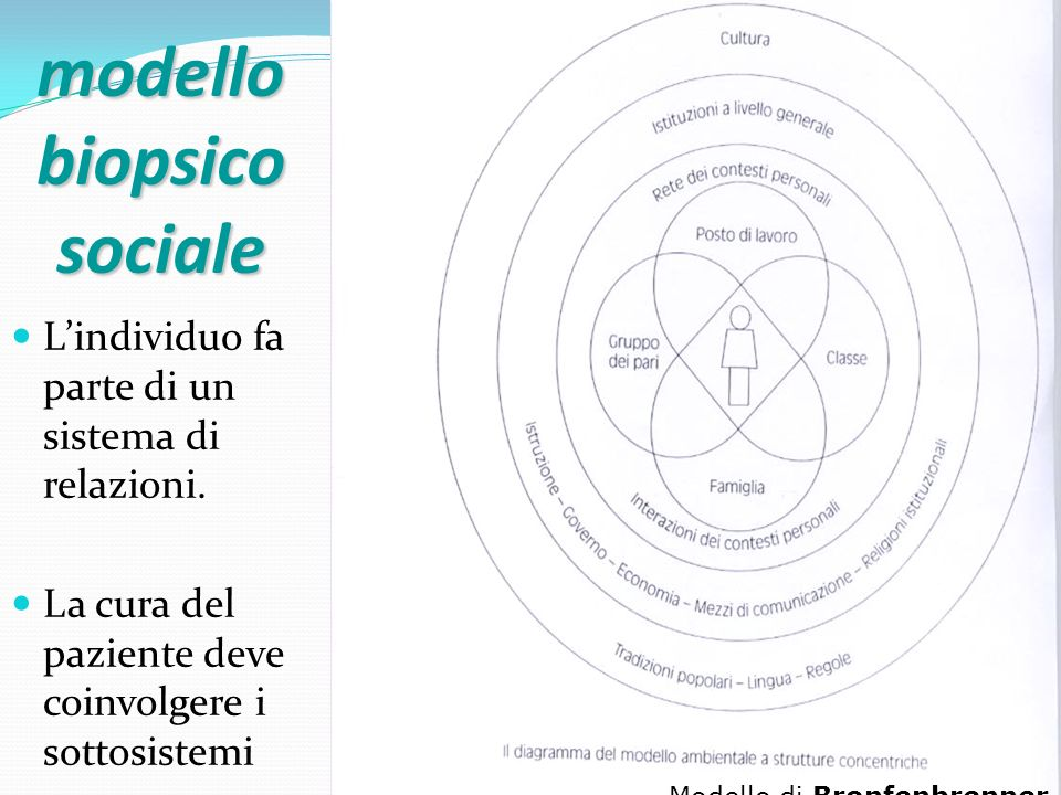 modello biopsico sociale