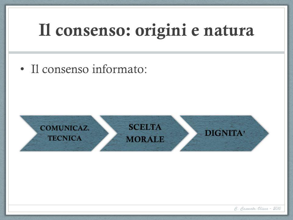 Il consenso: origini e natura