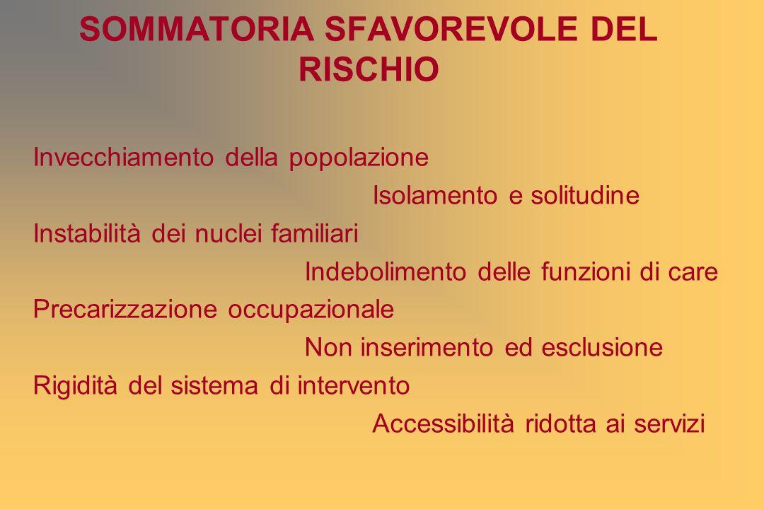 SOMMATORIA SFAVOREVOLE DEL RISCHIO