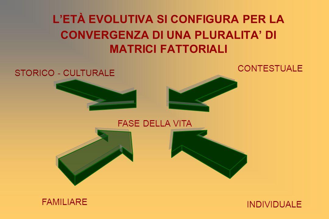 L'ETÀ EVOLUTIVA SI CONFIGURA PER LA CONVERGENZA DI UNA PLURALITA' DI MATRICI FATTORIALI