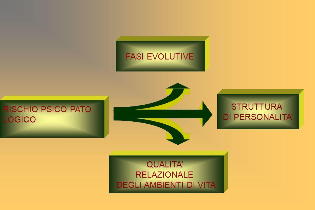 FASI EVOLUTIVE STRUTTURA. DI PERSONALITA' RISCHIO PSICO PATO.