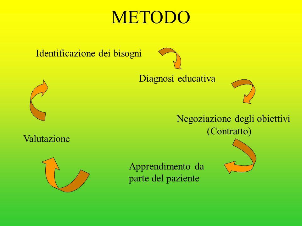 METODO Identificazione dei bisogni Diagnosi educativa