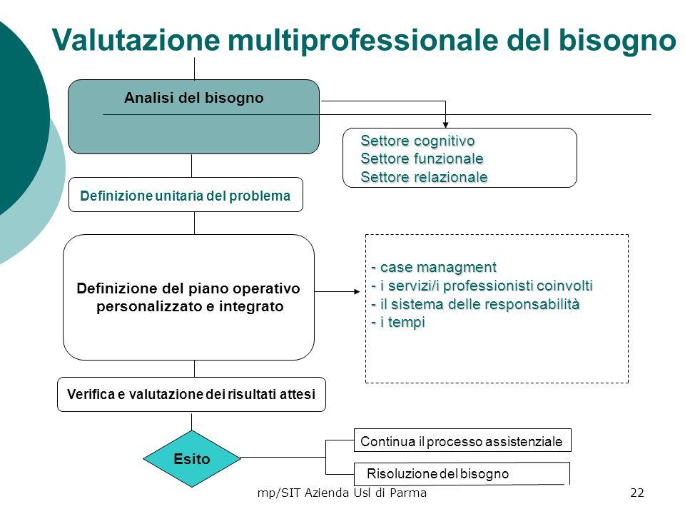 Valutazione multiprofessionale del bisogno