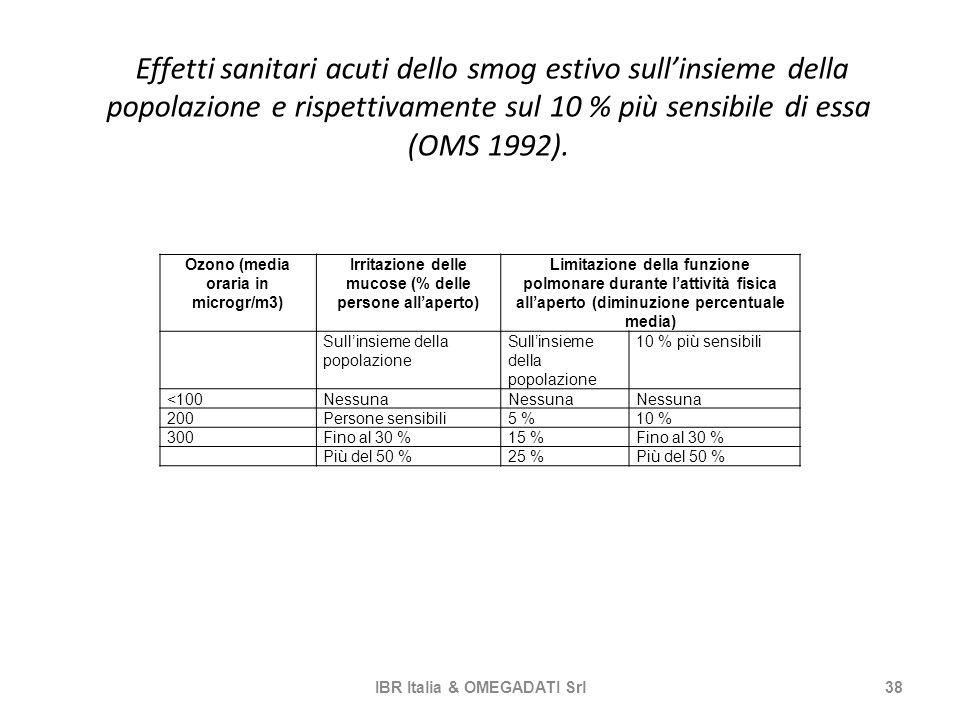 Effetti sanitari acuti dello smog estivo sull'insieme della popolazione e rispettivamente sul 10 % più sensibile di essa (OMS 1992).