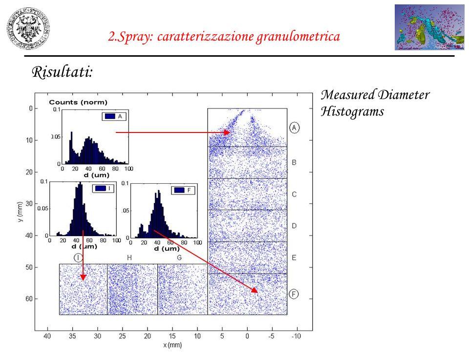 2.Spray: caratterizzazione granulometrica