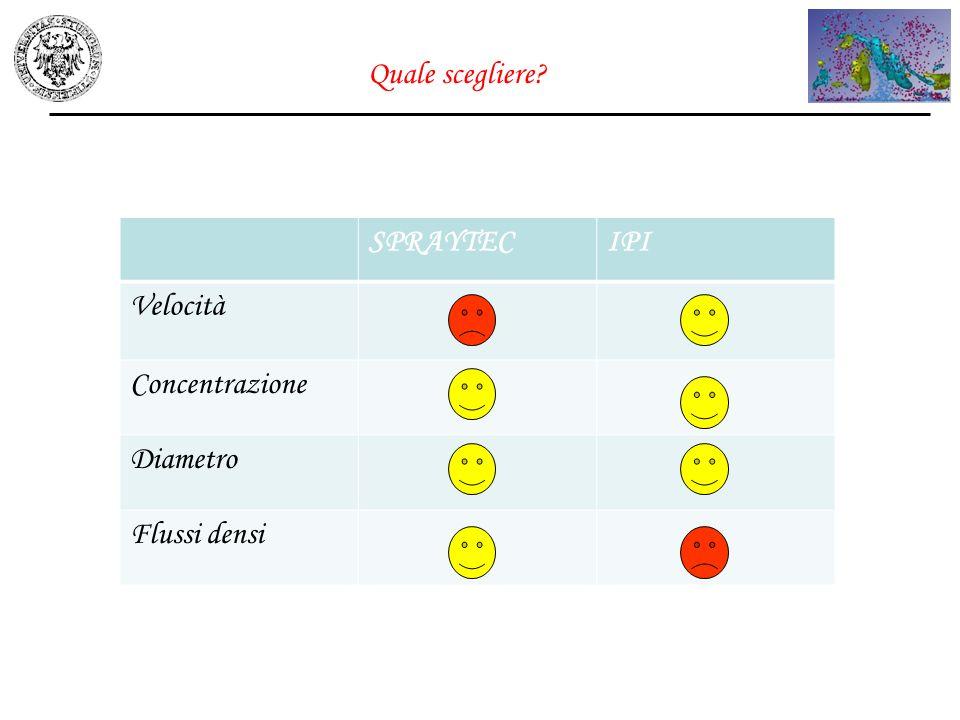 Quale scegliere SPRAYTEC IPI Velocità Concentrazione Diametro Flussi densi