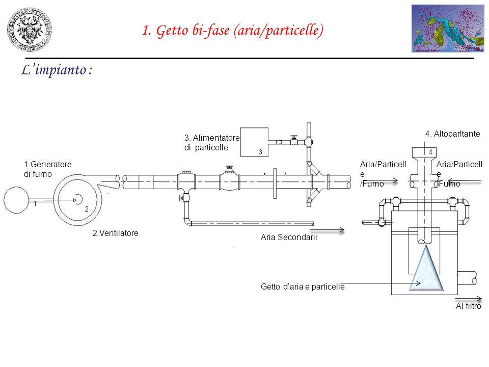 1. Getto bi-fase (aria/particelle)