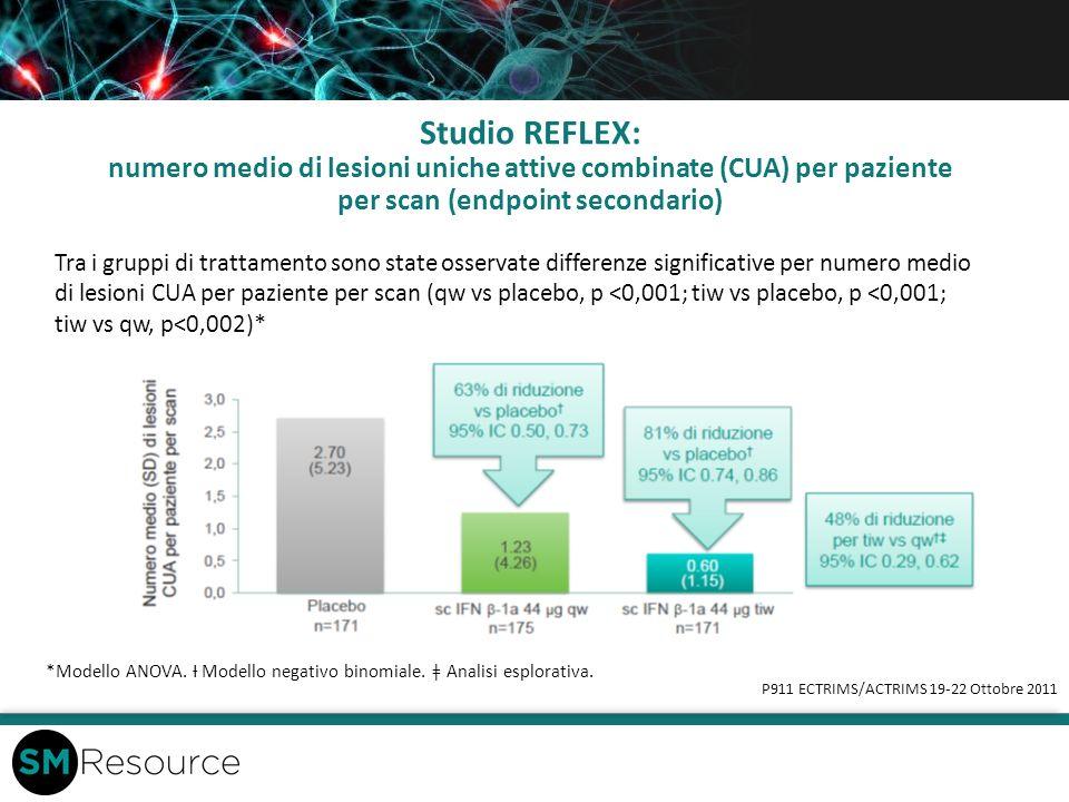 Studio REFLEX: numero medio di lesioni uniche attive combinate (CUA) per paziente per scan (endpoint secondario)